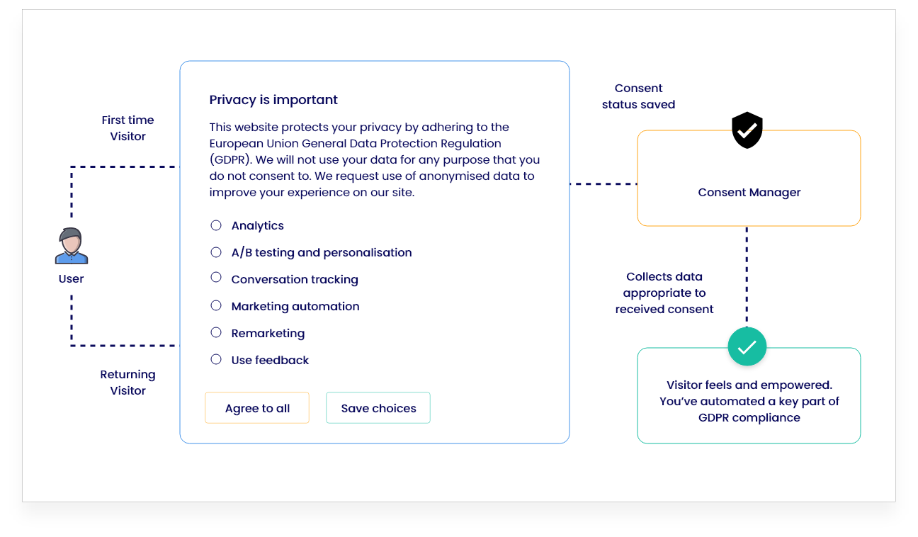 gdpr-consent-manager-retail